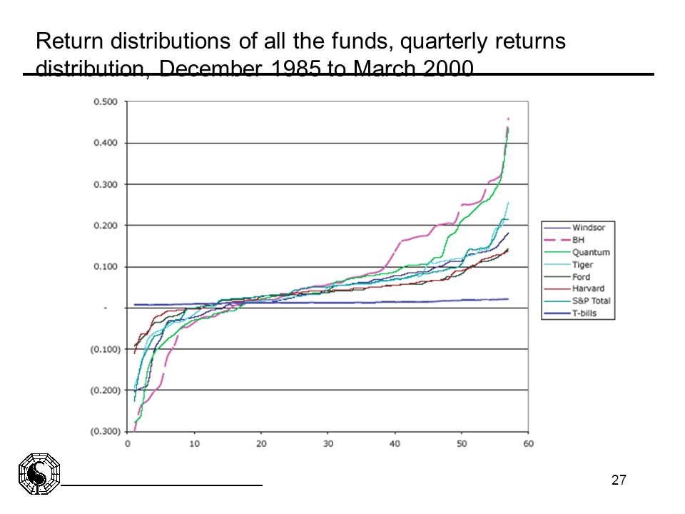 Return distributions of all the funds, quarterly returns distribution, December 1985 to March 2000