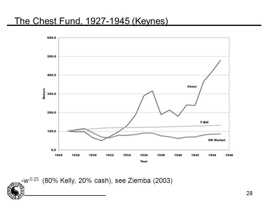 The Chest Fund, 1927-1945 (Keynes)