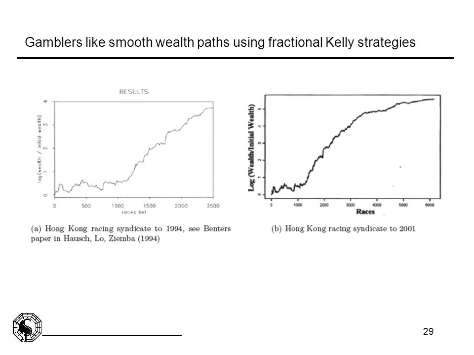 Gamblers like smooth wealth paths using fractional Kelly strategies