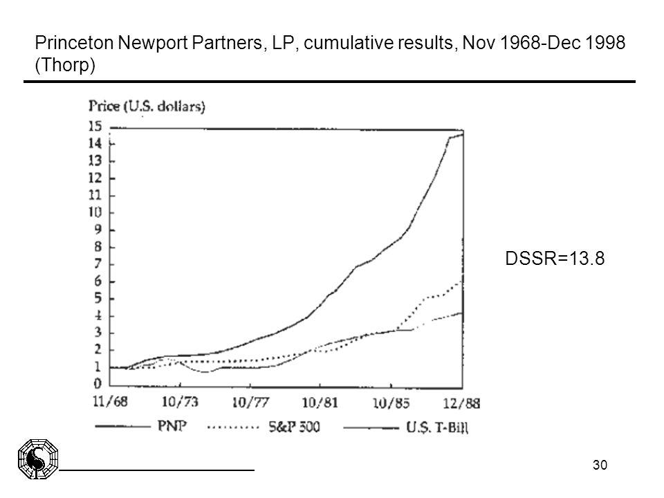 Princeton Newport Partners, LP, cumulative results, Nov 1968-Dec 1998 (Thorp)