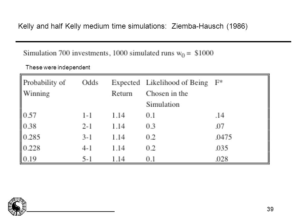 Kelly and half Kelly medium time simulations: Ziemba-Hausch (1986)