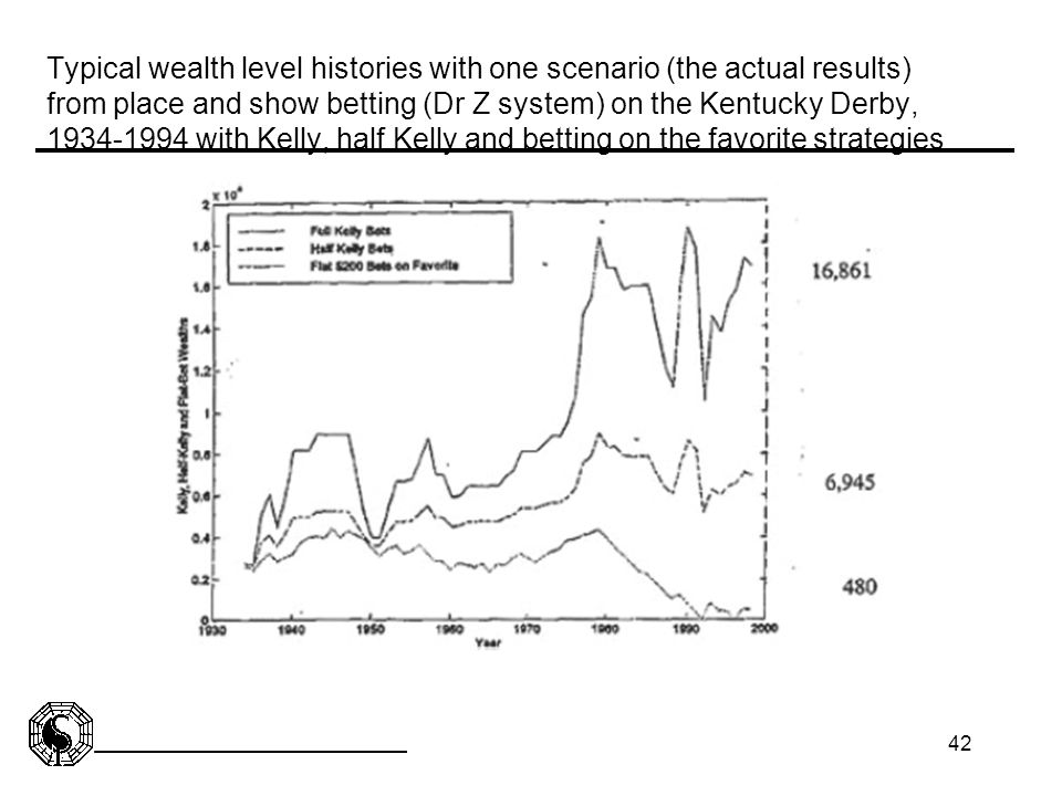 Typical wealth level histories with one scenario (the actual results) from place and show betting (Dr Z system) on the Kentucky Derby, 1934-1994 with Kelly, half Kelly and betting on the favorite strategies