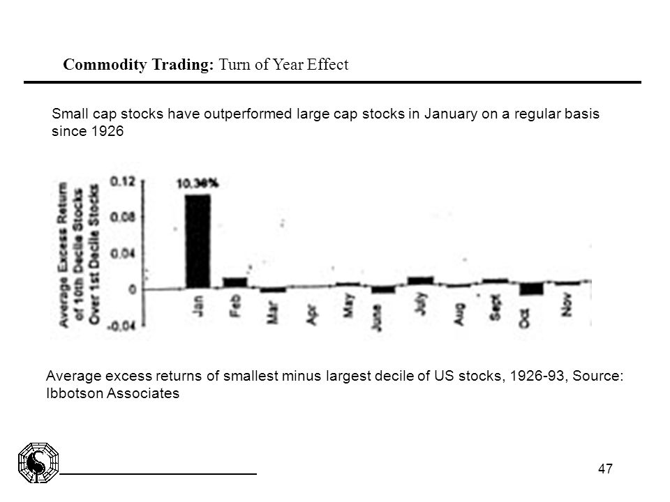 Commodity Trading: Turn of Year Effect