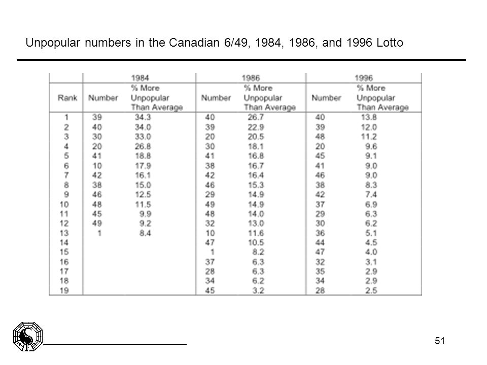Unpopular numbers in the Canadian 6/49, 1984, 1986, and 1996 Lotto