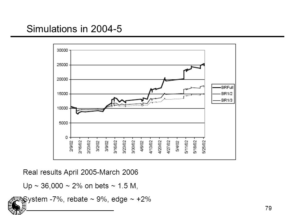 Simulations in 2004-5 Real results April 2005-March 2006