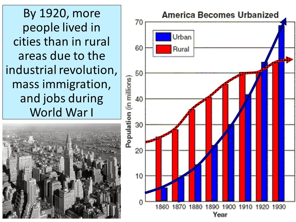 By 1920, more people lived in cities than in rural areas due to the industrial revolution, mass immigration, and jobs during World War I