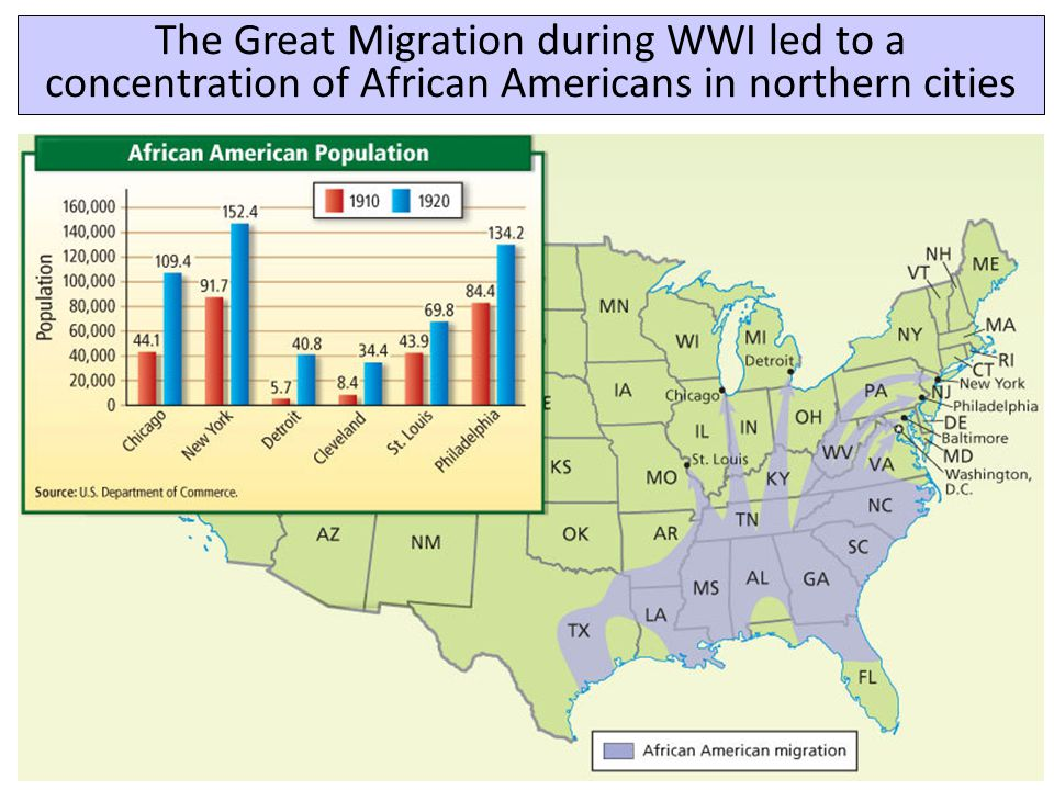 The Great Migration during WWI led to a concentration of African Americans in northern cities