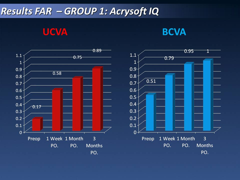 Results FAR – GROUP 1: Acrysoft IQ