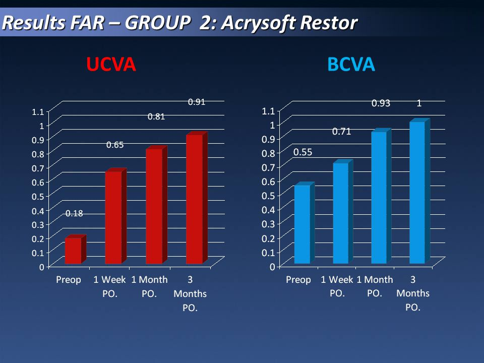 Results FAR – GROUP 2: Acrysoft Restor