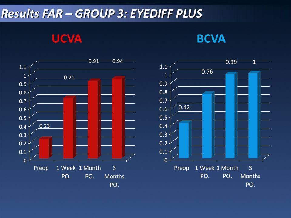 Results FAR – GROUP 3: EYEDIFF PLUS