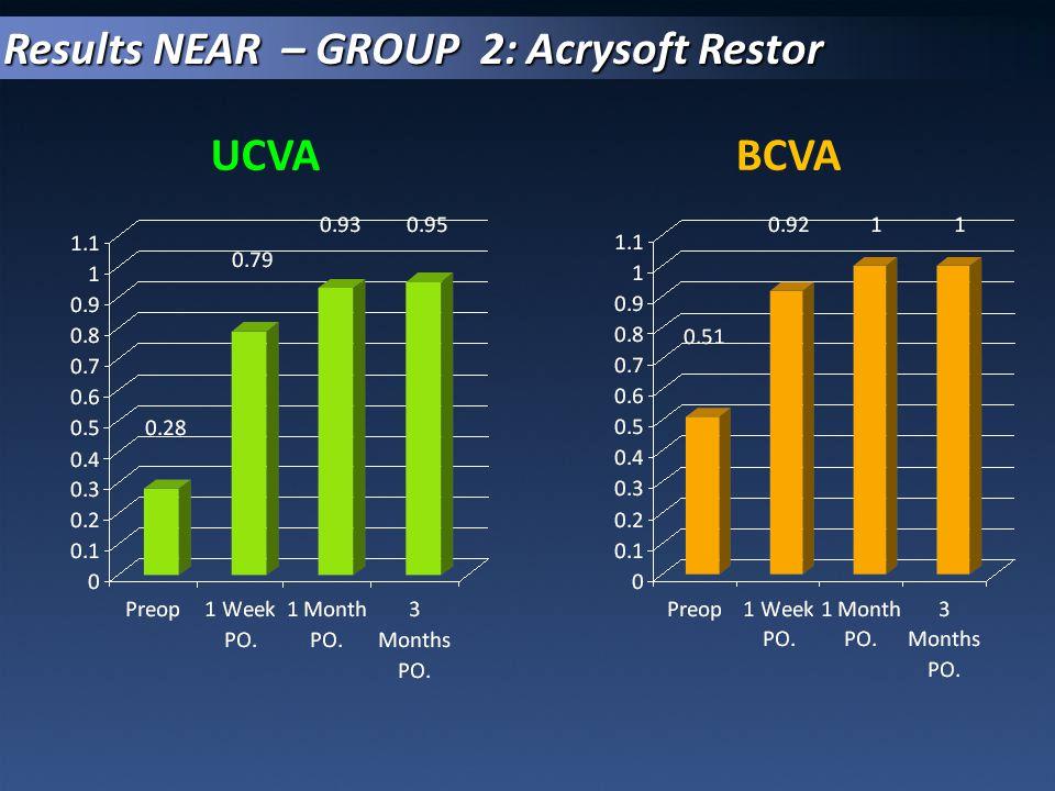 Results NEAR – GROUP 2: Acrysoft Restor
