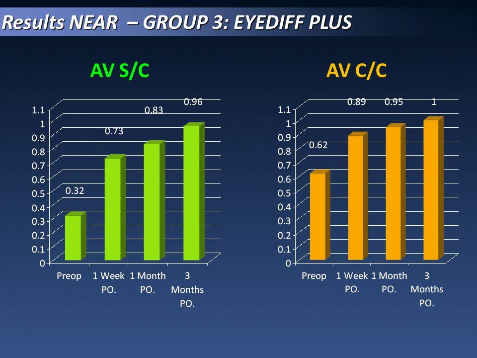 Results NEAR – GROUP 3: EYEDIFF PLUS