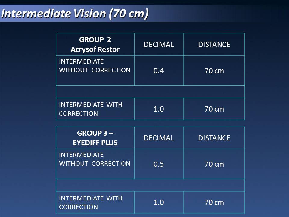 Intermediate Vision (70 cm)