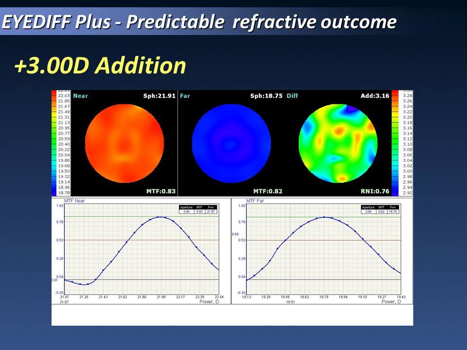 EYEDIFF Plus - Predictable refractive outcome
