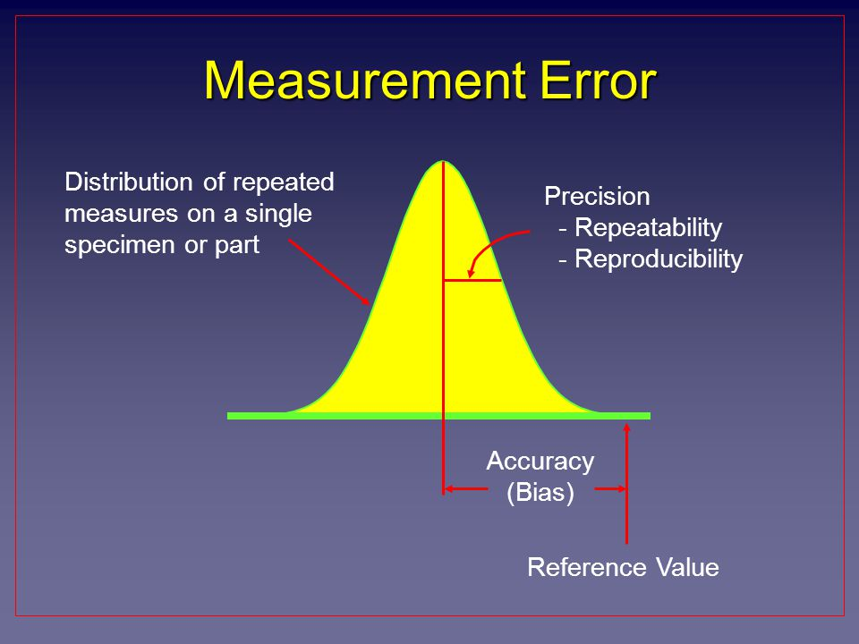 Measurement Error Distribution of repeated measures on a single