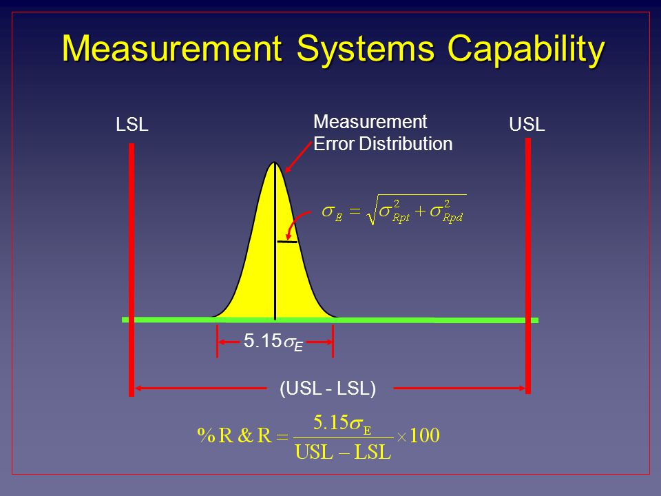 Measurement Systems Capability