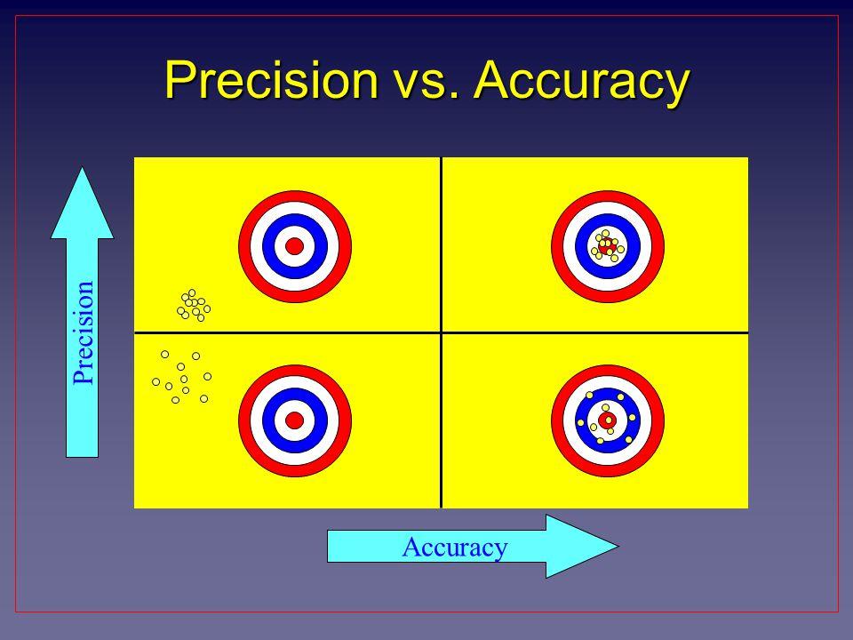 Precision vs. Accuracy Precision Accuracy