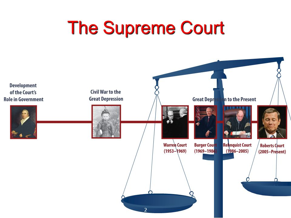 The Supreme Court Copyright © 2009 Cengage Learning
