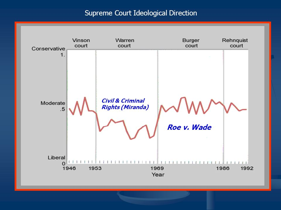 Supreme Court Ideological Direction