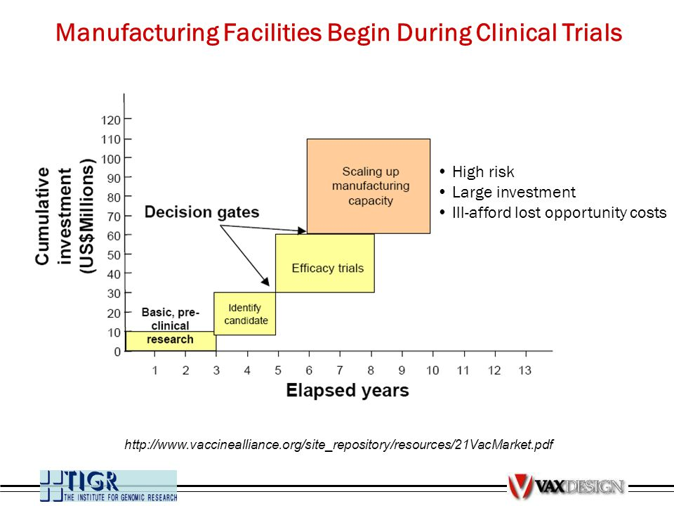 Manufacturing Facilities Begin During Clinical Trials