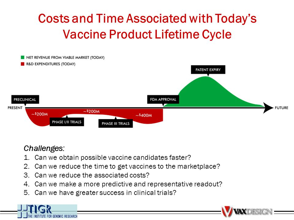 Costs and Time Associated with Today's Vaccine Product Lifetime Cycle