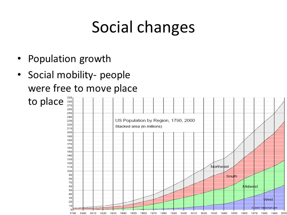 Social changes Population growth