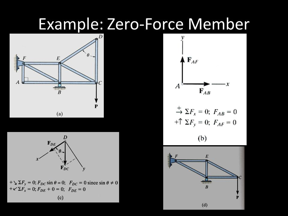 Example: Zero-Force Member