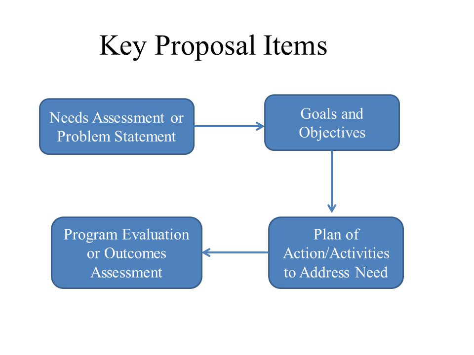 Key Proposal Items Goals and Objectives