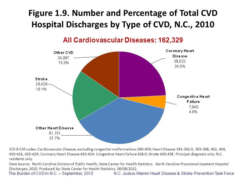 All Cardiovascular Diseases: 162,329