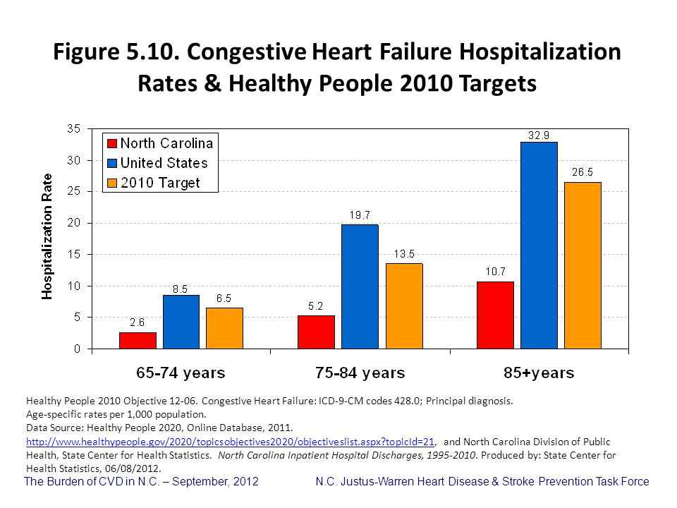 Figure 5.10. Congestive Heart Failure Hospitalization Rates & Healthy People 2010 Targets