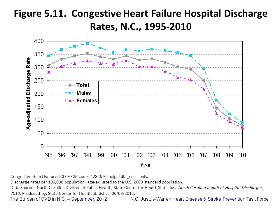 Figure 5. 11. Congestive Heart Failure Hospital Discharge Rates, N. C