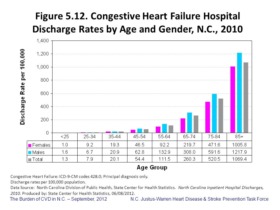 Figure 5.12. Congestive Heart Failure Hospital Discharge Rates by Age and Gender, N.C., 2010
