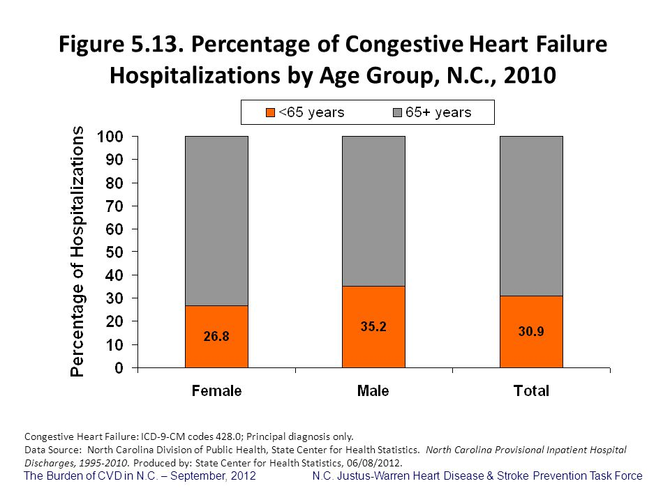 Figure 5.13. Percentage of Congestive Heart Failure Hospitalizations by Age Group, N.C., 2010