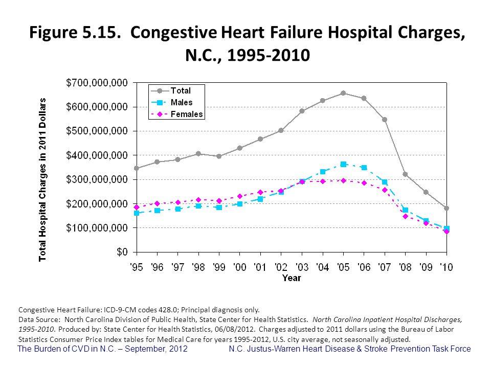 Figure 5. 15. Congestive Heart Failure Hospital Charges, N. C