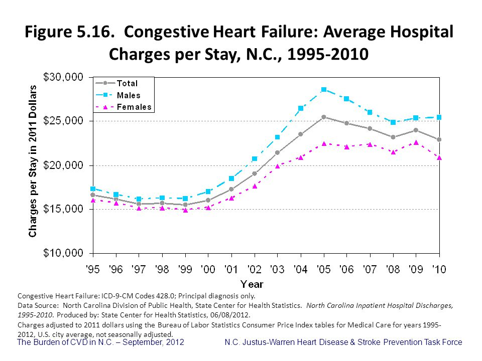 Figure 5.16. Congestive Heart Failure: Average Hospital Charges per Stay, N.C., 1995-2010