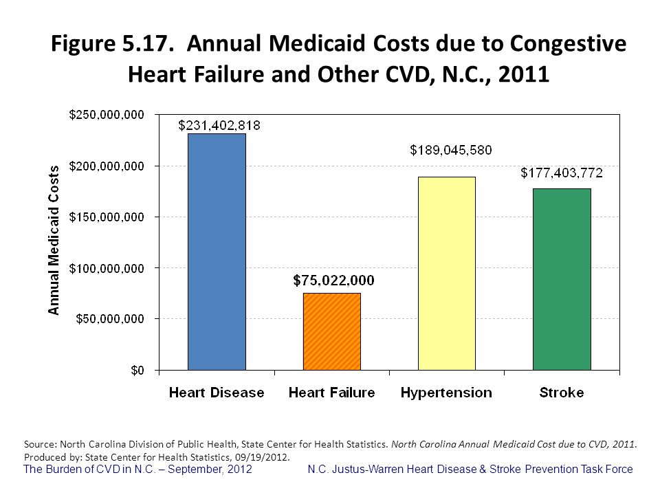 Figure 5.17. Annual Medicaid Costs due to Congestive Heart Failure and Other CVD, N.C., 2011