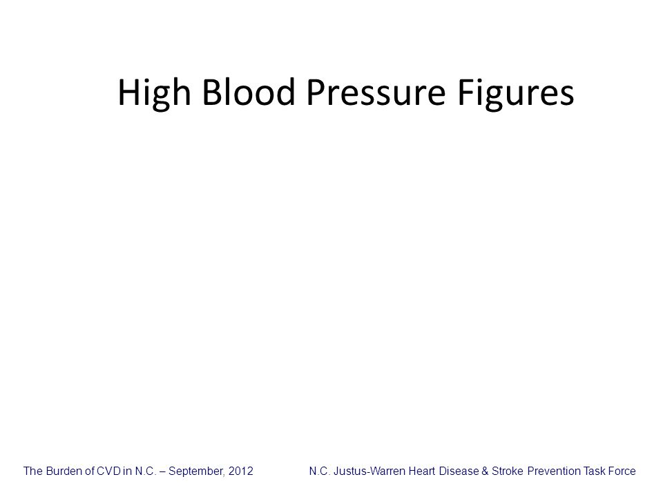High Blood Pressure Figures