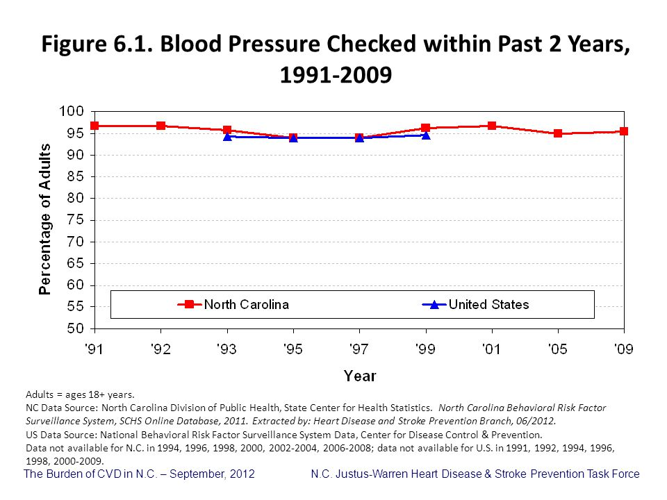Figure 6.1. Blood Pressure Checked within Past 2 Years, 1991-2009