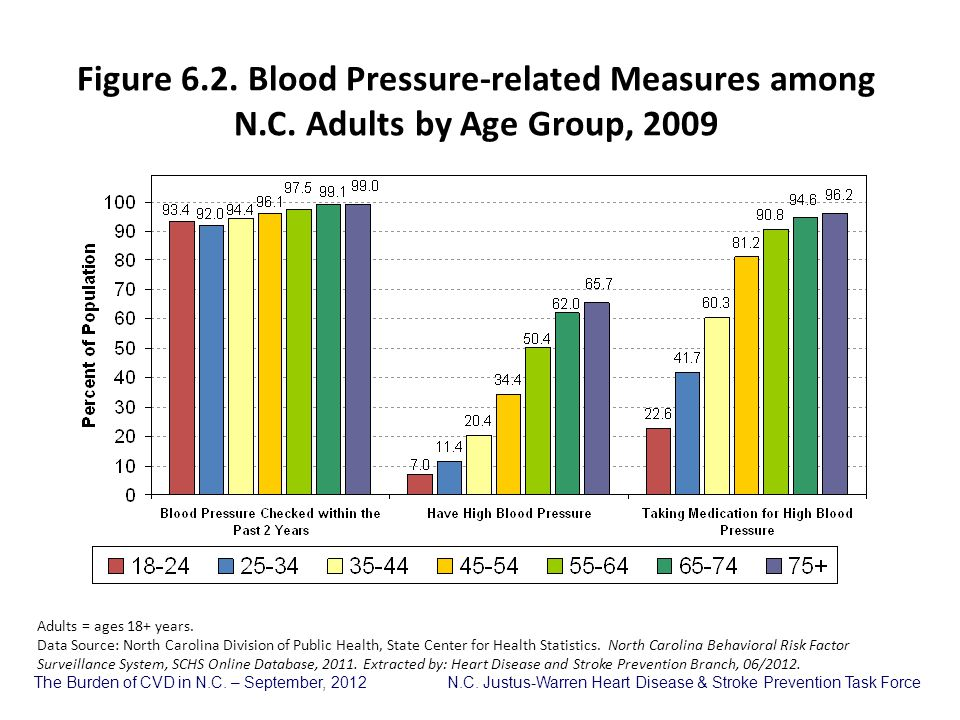 Figure 6. 2. Blood Pressure-related Measures among N. C