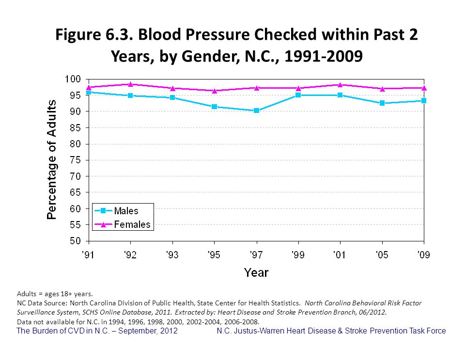 Figure 6. 3. Blood Pressure Checked within Past 2 Years, by Gender, N