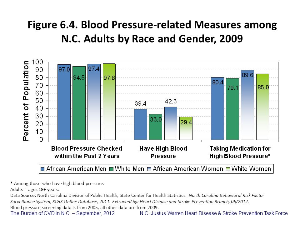 Figure 6. 4. Blood Pressure-related Measures among N. C