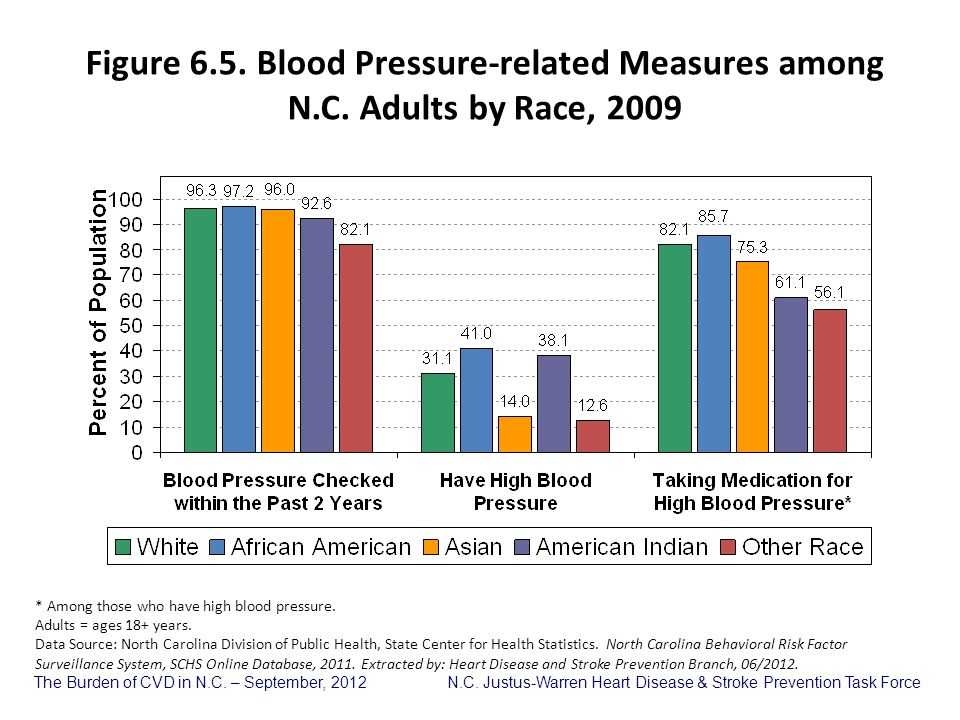 Figure 6. 5. Blood Pressure-related Measures among N. C