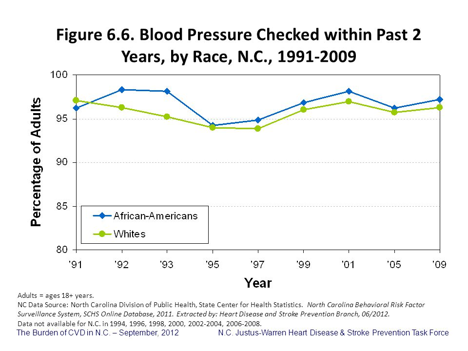 Figure 6. 6. Blood Pressure Checked within Past 2 Years, by Race, N. C