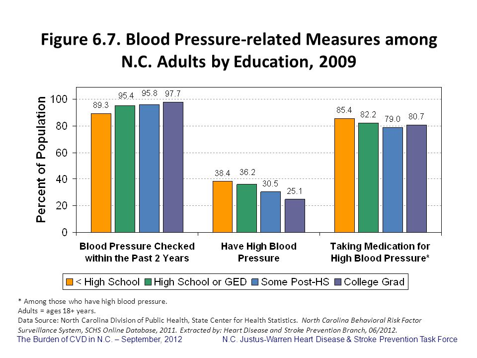 Figure 6. 7. Blood Pressure-related Measures among N. C