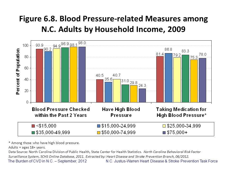 Figure 6. 8. Blood Pressure-related Measures among N. C