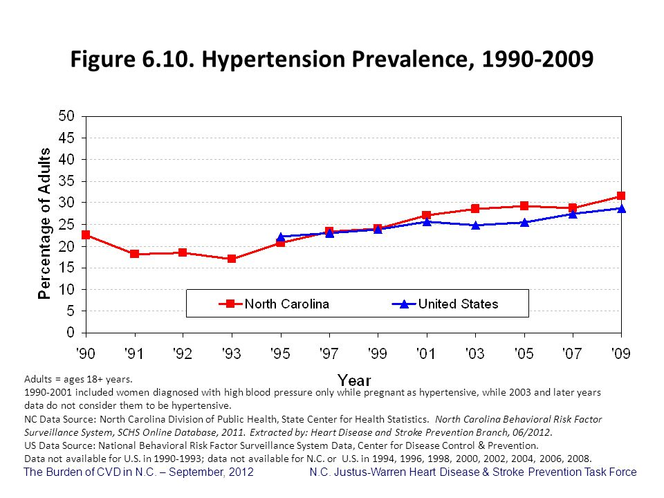 Figure 6.10. Hypertension Prevalence, 1990-2009