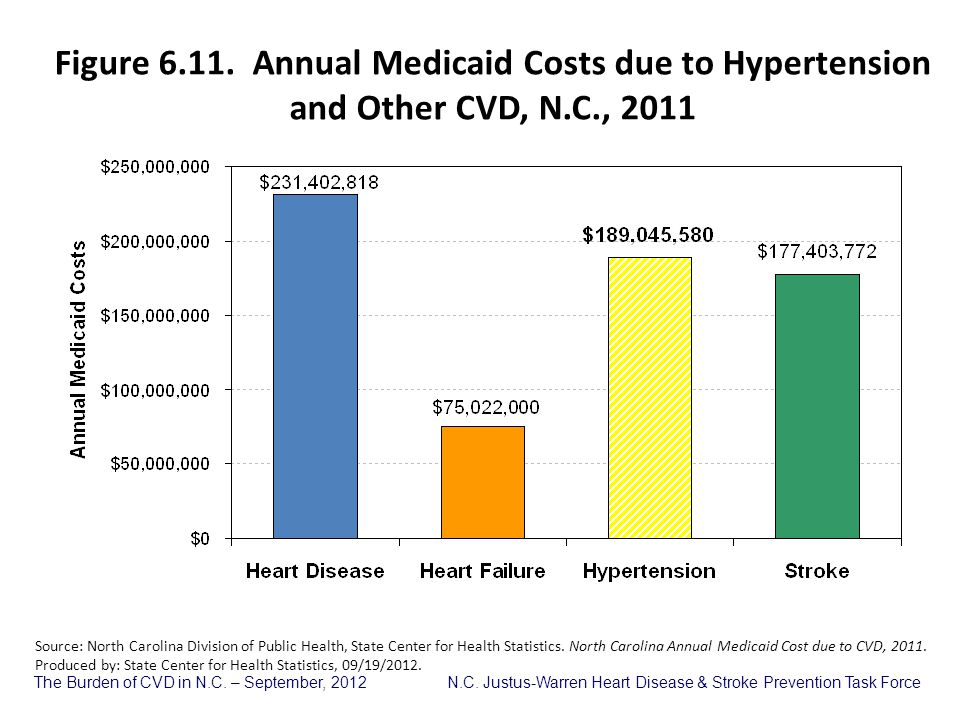Figure 6.11. Annual Medicaid Costs due to Hypertension and Other CVD, N.C., 2011