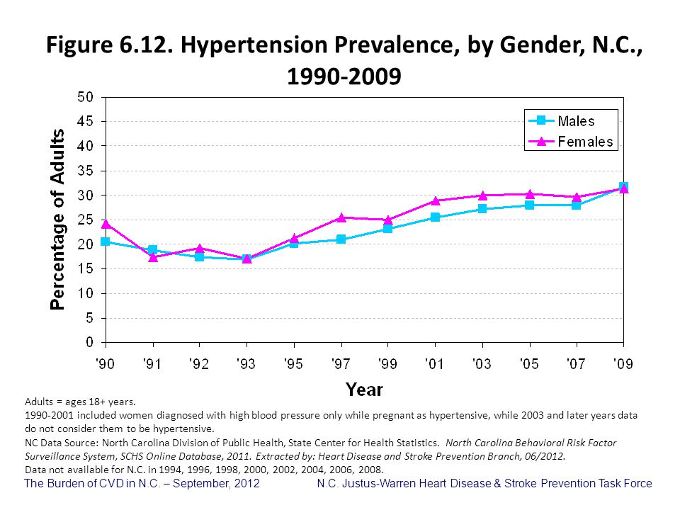 Figure 6.12. Hypertension Prevalence, by Gender, N.C., 1990-2009