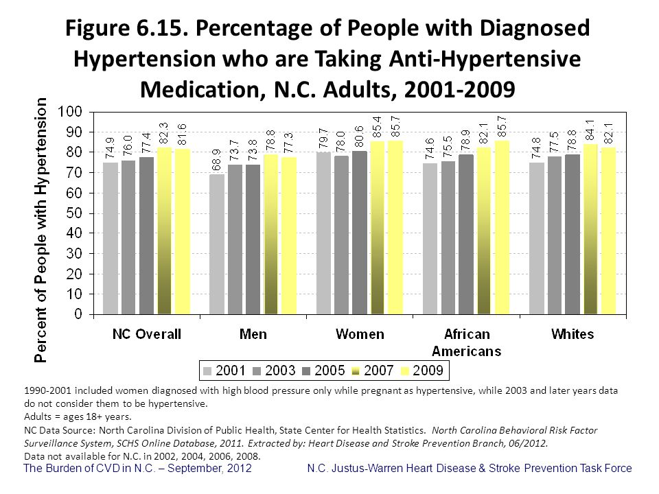 Figure 6.15. Percentage of People with Diagnosed Hypertension who are Taking Anti-Hypertensive Medication, N.C. Adults, 2001-2009