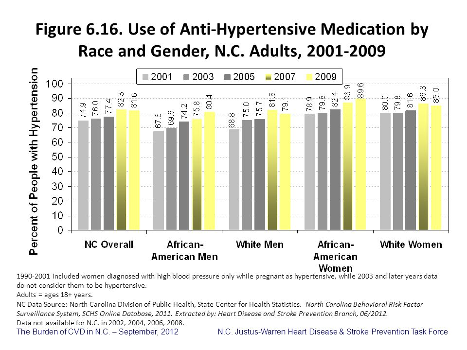 Figure 6.16. Use of Anti-Hypertensive Medication by Race and Gender, N.C. Adults, 2001-2009